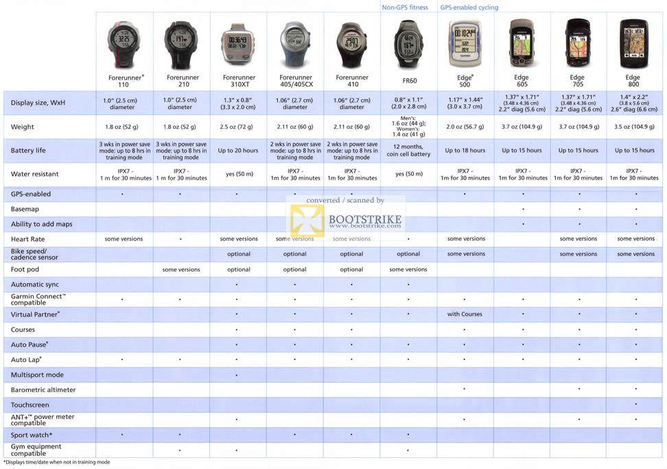 Allbright garmin forerunner gps comparison chart 110 210 310xt 405