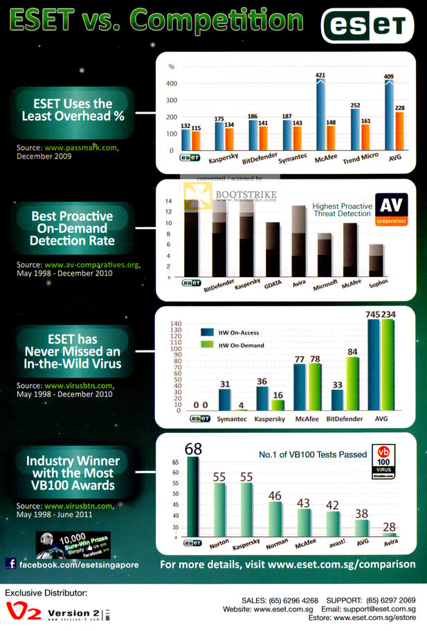 COMEX 2011 price list image brochure of Perdure Eset NOD32 Vs Competition Awards Detection Rate