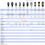 Garmin Forerunner GPS Comparison Chart 110 210 310XT 405 405CX 410 FR60 Edge 500 Edge 60S Edge 70S Edge 800