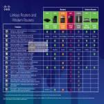 Comparison Table Chart Router Model E1200 E1500 E2500 E3200 E4200 WAG120N X2000