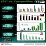 Eset NOD32 Vs Competition Awards Detection Rate