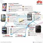 Huawei Ascend P1, 6300, Y200, Sonic, Honor