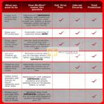McAfee Security Comparison Table, Anti Virus Plus, Internet Security, Total Protection