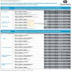 Desktops Notebooks Warranty Upgrade Options