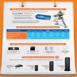 Broadband Fibre GamePRO 100Mbps, 25Mbps, 50Mbps, 100Mbps, 1000Mbps, Cisco Linksys EA4500 Router, E1200, Aztech, Huawei, Razer Mamba, Creative Sound BlasterAXX