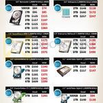 Inter HDD Bazaar WD Green, Red, Black, 500GB, 1TB, 2TB, 3TB, 4TB, 6TB