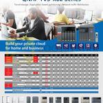 QNAP Private Cloud TS-531P, 563 AMD, 651 HDMI, 653A HDMI, TVS-663 HDMIx2, 671-i3 10GbE, TS-682-i3, 851 HDMI, 831X, 853A HDMI