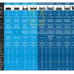 Routers Comparison Table E2500, EA2750, EA6350, EA6900, WRT1200AC, WRT1900AC, EA7500, EA8500, EA9500