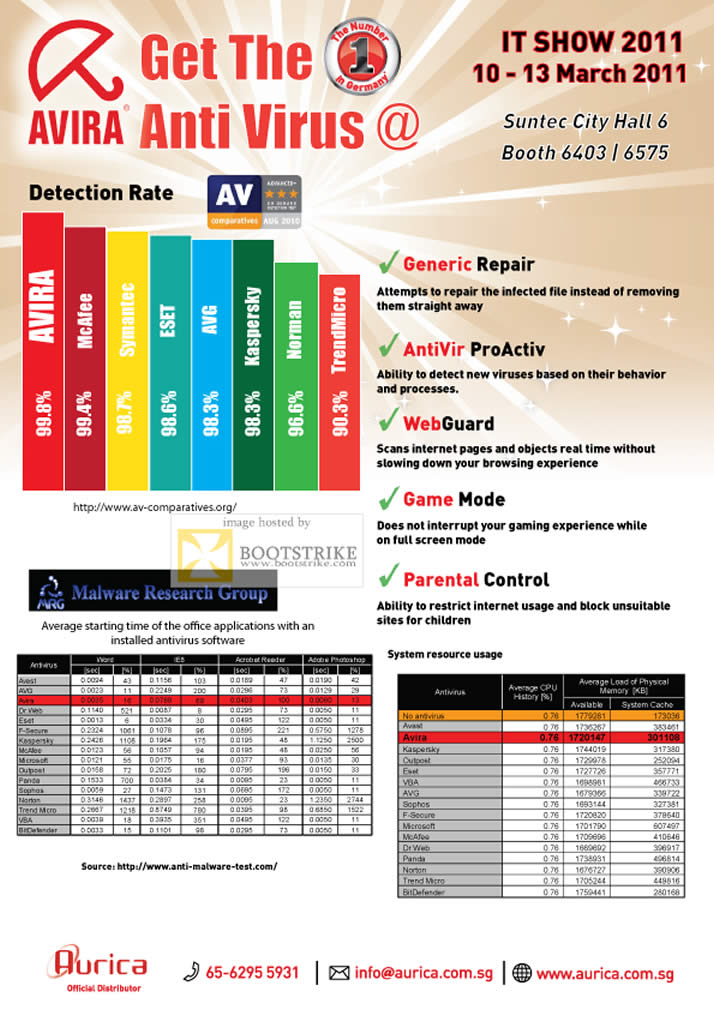 IT Show 2011 price list image brochure of Aurica Avira Anti Virus Features Generic Repair AntiVir WebGuard Parental Control Comparison