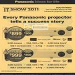 Projectors PT-LB1E PT-LB2E