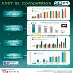Eset Vs The Competition Comparison Charts