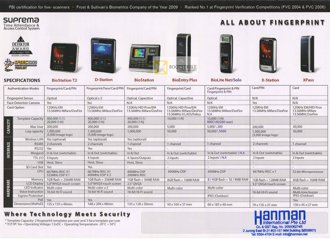 Hanman Security Suprema Time Attendence Access Control
