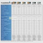 Garmin GPS Navigator Comparison Table Nuvi 2575RLM, 2565LM, 2465LM, 50LM, 3790V, 1350