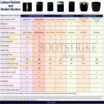 Cisco Wireless Routers Comparison Table EA4500, EA3500, EA2700, E2500, E1200, X3000, X2000
