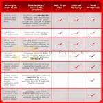 McAfee Comparison Table Antivirus Plus 2013, Mcafee Internet Security 2012, Mcafee Total Protection 2012