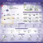 Sineoji Networking HomePlug Bundles 600Mbps 500Mbps 200mbps