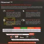 Fibernet 300Mbps Bundle Features