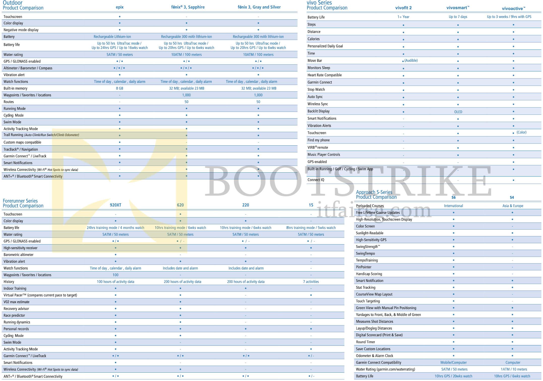 IT SHOW 2015 price list image brochure of Navicom Garmin Comparison Table Epix, Fenix 3, Vivofit, Forerunner, Approach