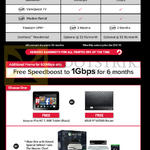 Fibre Broadband 600Mbps, 2Gbps, Free Amazon Fire HD7, ASUS RT-AC56S Router, Xbox One