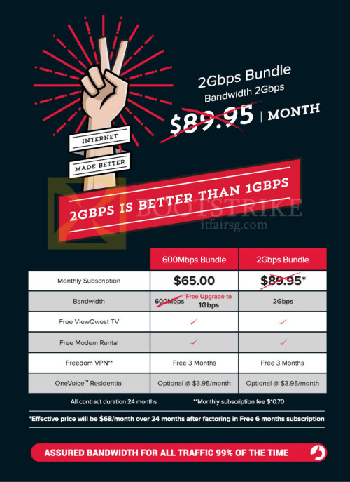 ViewQwest 2Gbps Bundle, 600mbps Bundle