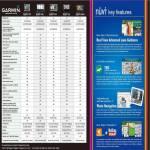 GPS Nuvi 1250 1460 1350 765 255W Comparison Chart NaviCom Technology