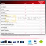 McAfee Comparison Tablet, Features, PC, Mac, Smartphone, Tablets Edition