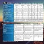 GPS Comparison Table GPS Navigators Nuvi 3592LM 3560LM 2565LM 2465LM 52LM 42LM, Driving Video Recorder GDR 35 30, GBC 30