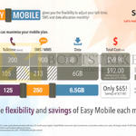 Easymobile Plan Details