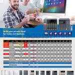 Private Cloud QNAP TS-531P, 563 AMD, 651 HDMI, 653A HDMI, TVS 663 HDMIx2, 671-i3 10GbE, 851, 853A, 863, 871-i3, 871T-i5 Thunderbolt