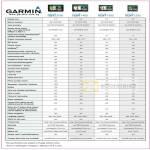 Allbright Tech GPS Comparison Chart Nuvi 3790 1460 1350 1250