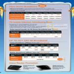 Fibre HomePac TV 1Box Home Broadband Mobile Cisco Router E1000 E2000 Wireless N