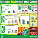 Kaspersky Anti Virus Internet Security 2011 Mac Mobile