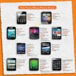 Samsung Galaxy Ace, HTC Wildfire S, Nokia 603, Blackberry Curve 9360, Samsung Galaxy S II, Sony Ericsson Xperia Arc S, Motorola Atrix, LG Optimus Black