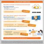 Business Cloud Services Securestorage, Desktopprotect, Servers