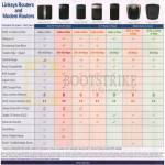 Linksys Routers Modem Comparison Table