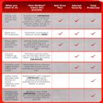 McAfee Comparison Table Antivirus Plus, Internet Security, Total Protection