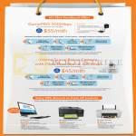 Fibre Broadband Gamepro 200Mbps 55.00, Home Surveillance Camera 200mbps 45.00, HP Envy Recline 23-k003d, Officejet 67900 Premium Printer, Deskjet 2540
