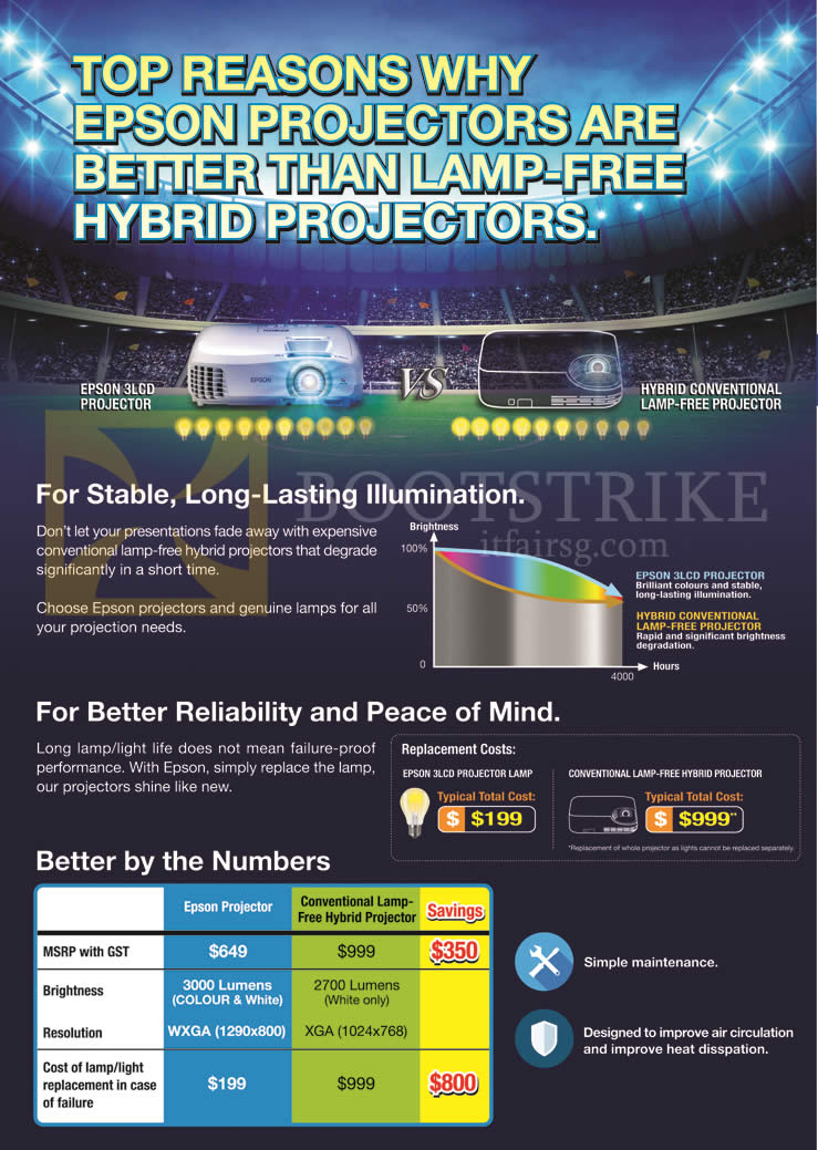 SITEX 2015 price list image brochure of Epson Projector Features