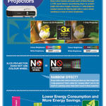 Projectors 3LCD Features
